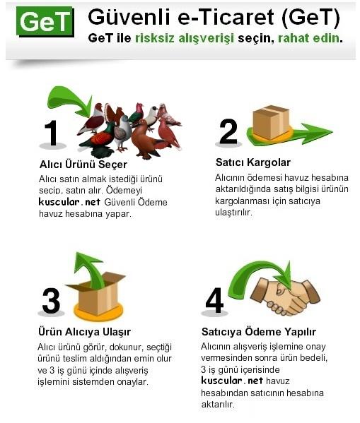gettt - Güvenli Satış Sistemi (GET)